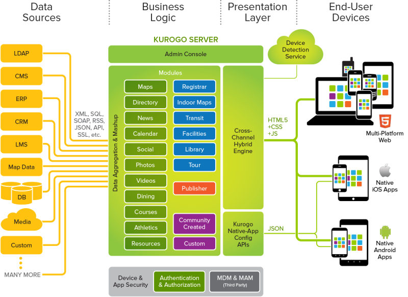 Image Gallery Mobile Application Architecture Diagram